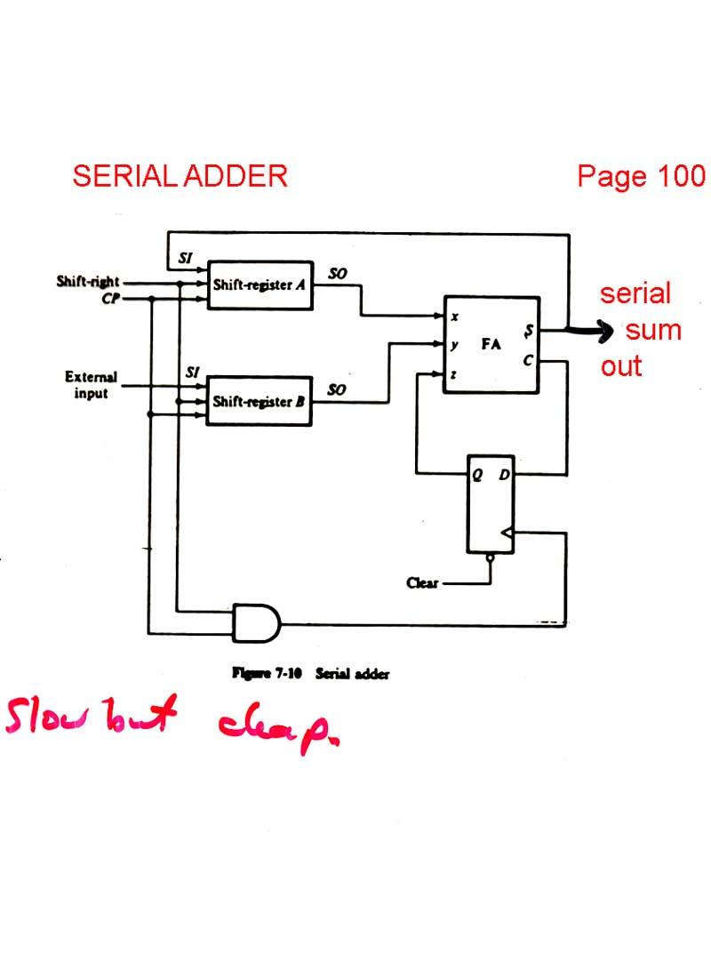 Serial Adder Logic Diagram - Wiring Diagrams WD on 4 bit encoder, 4 bit full adder, 4 bit integer, 4 bit binary number, 4 bit alu, 4 bit shifter, 4 bit decoder, 4 bit divider, 4 bit ripple adder, 4 bit half adder, 4 bit multiplier, 4 bit bcd adder,