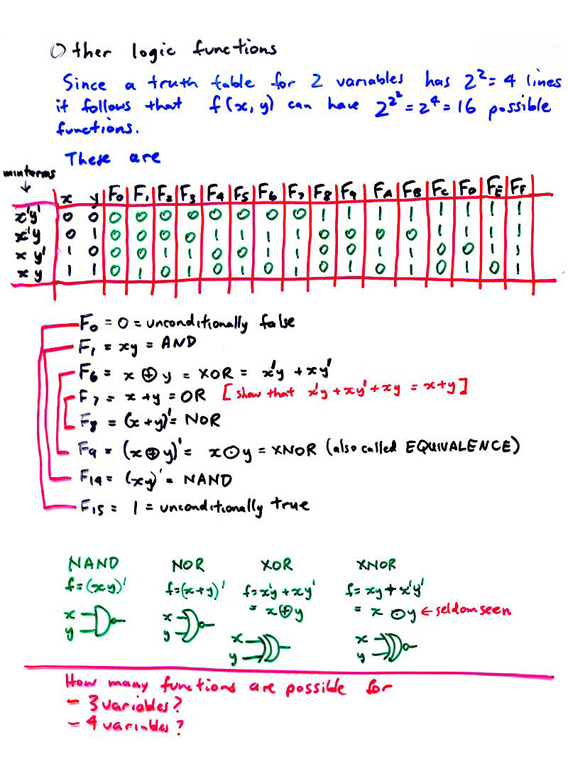 And Or Nand Nor Xor Xnor 21 intro to combinational logic