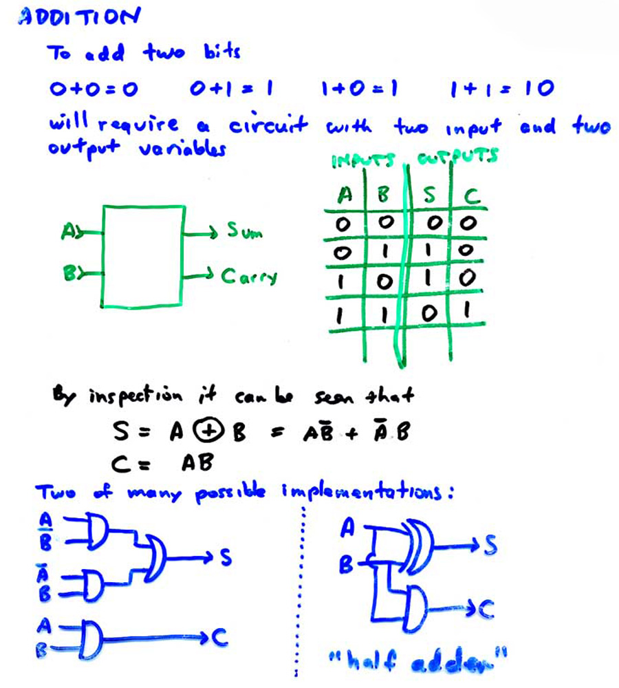 22 Combinational Logic Systems 2 S Complement Circuit Diagram
