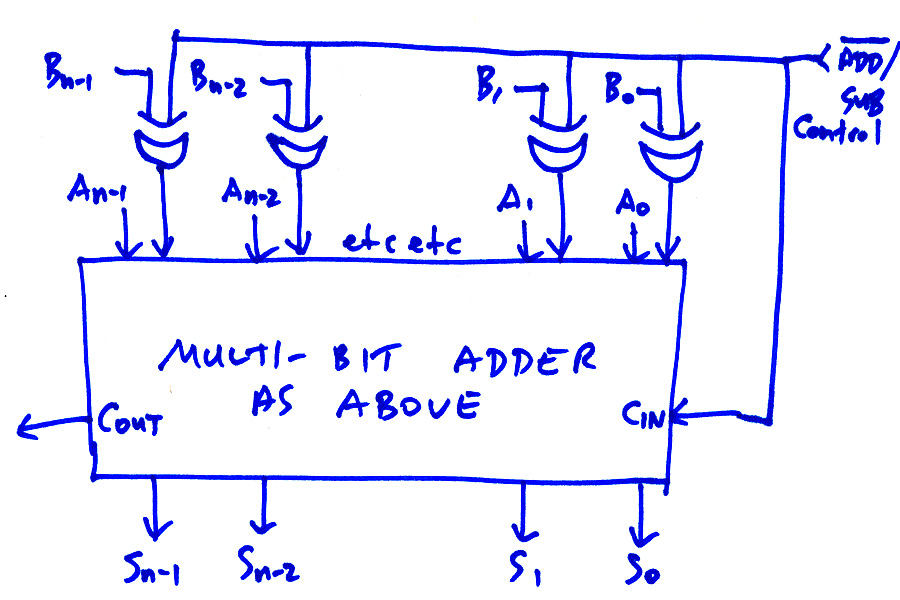 22 combinational logic systems critical path diagram the control line add sub with the bar over the add indicates that the add is active low; that is, the unit adds if that line is 0, and subtracts otherwise