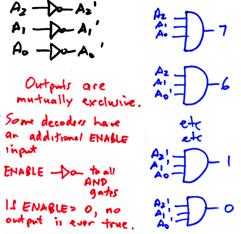 22 combinational logic systems