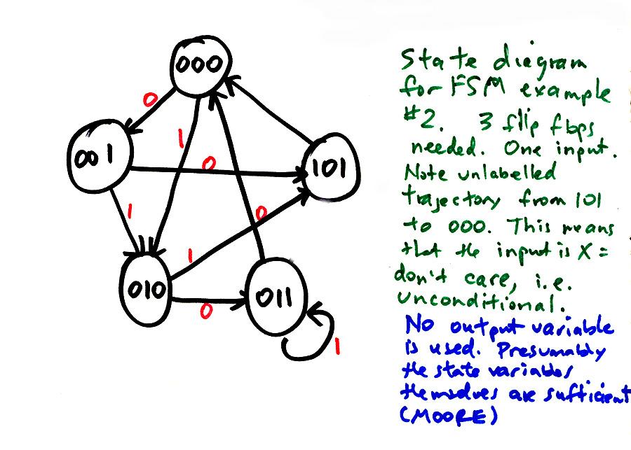 24 Finite State Machines.html