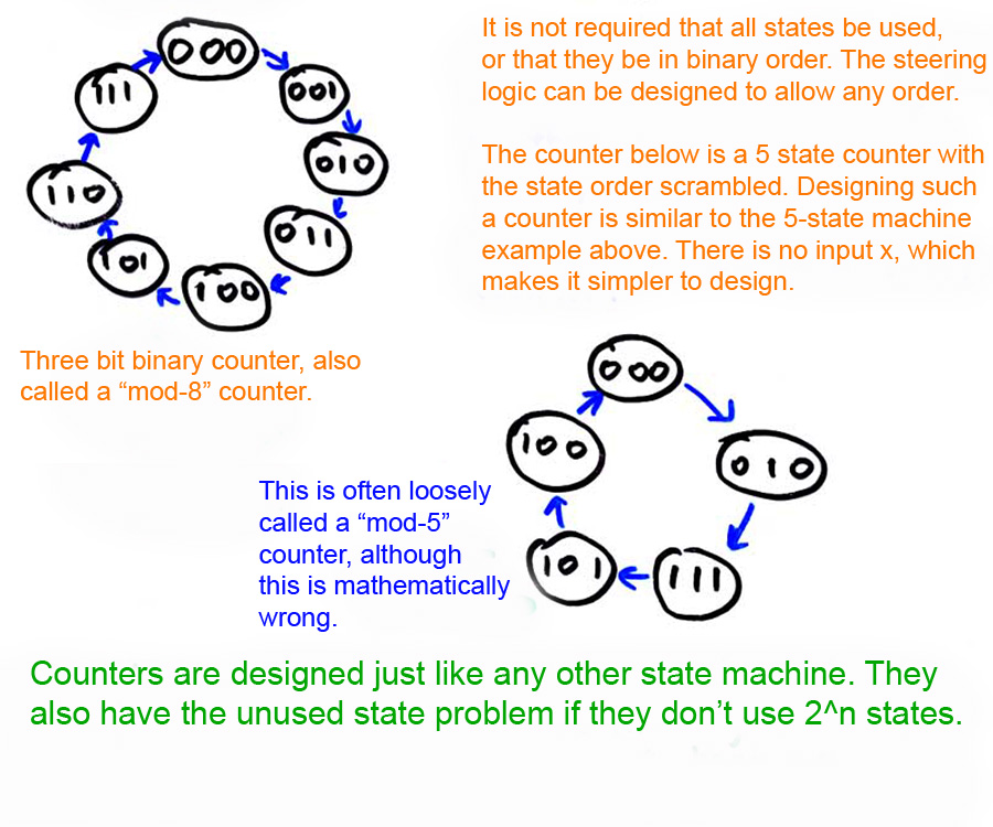 finite state machine counter