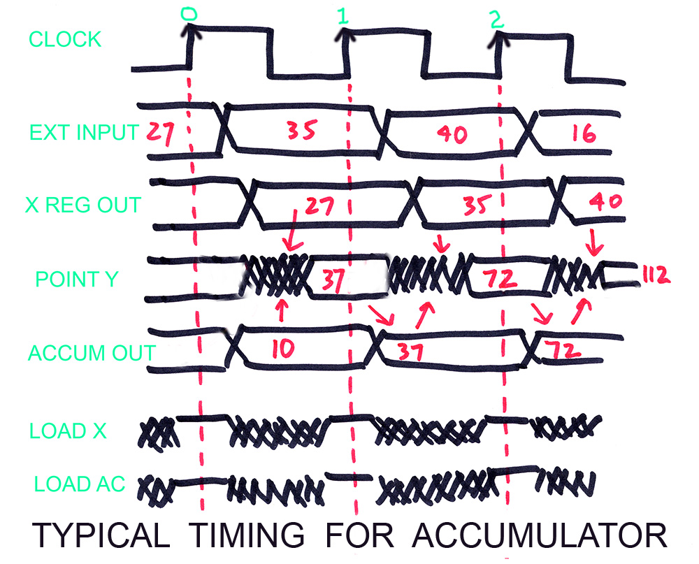 25 Register Transfer Logichtml Up Down Counter 4 Bit Timing Diagram The Algorithm For Tracing Operation Of Any Synchronous Circuit Is To Determine Inputs All Flip Flops Registers When Rising Edge