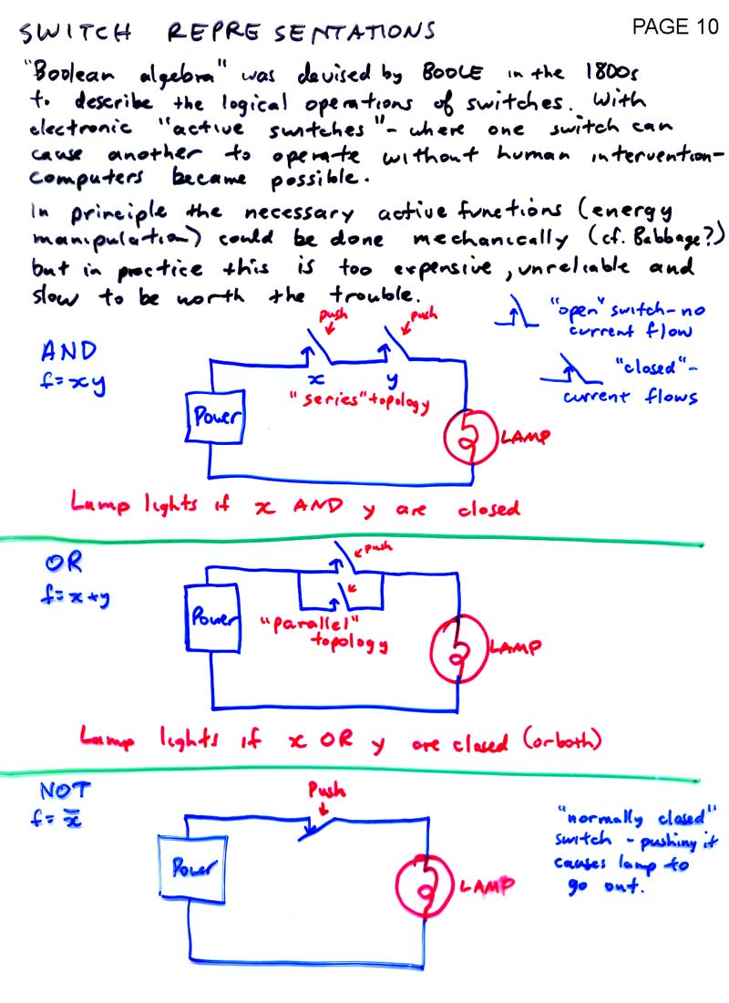 LD INDEX - Basic functions of a relay