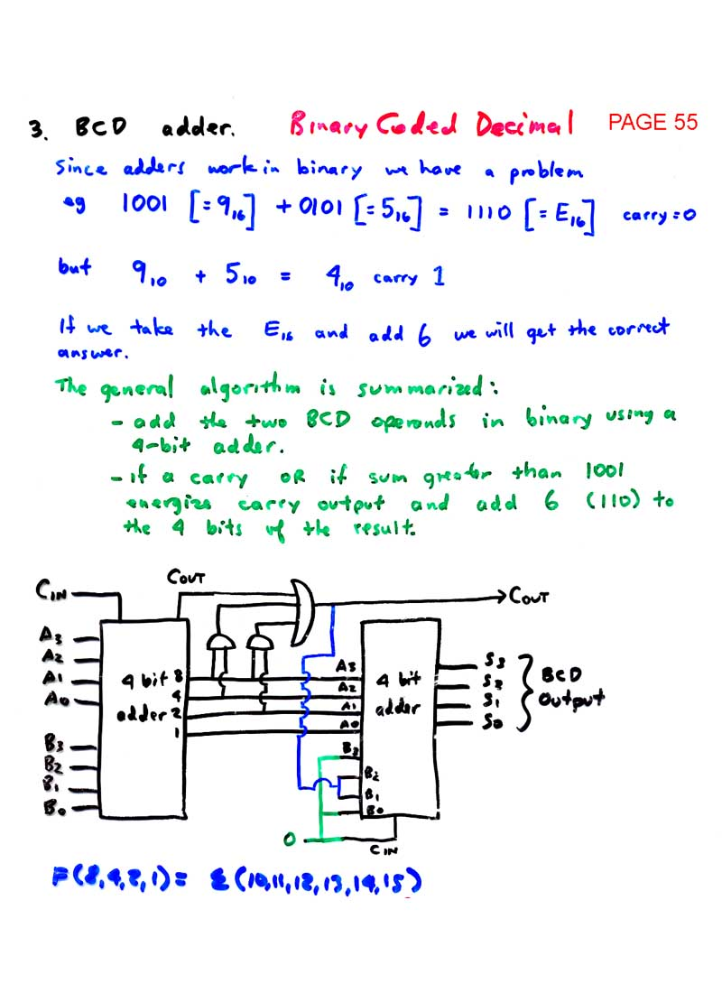 Ld index page 55 bcd adder pooptronica