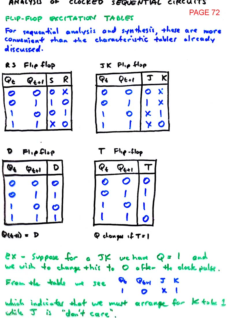Ld Index D Flip Flop 7474 Logic Diagram Intro To Sequential Analysis And Synthesis
