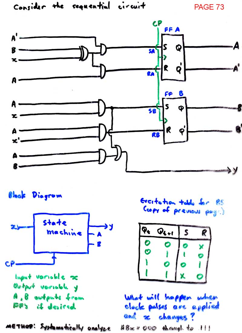 Logic Design State Diagram Complex Wire Diagrams Karnaugh Map Ld Index An Example Circuit Page 74 75 Synthesis