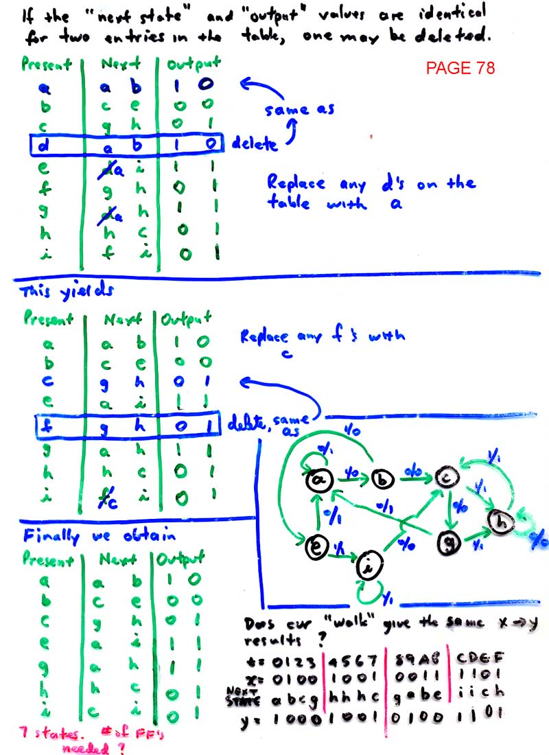 Ld Index Example State Diagram Pictures Simplification Continued Page 79 Synthesis 80 2 81 3 82